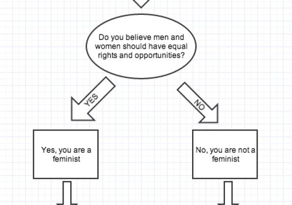 Are you a feminist? Two simple ways to tell.